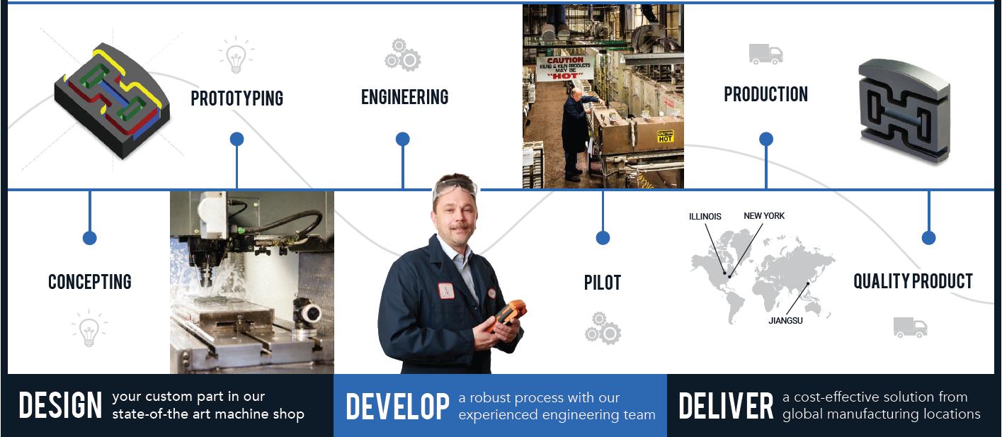 Fair-Rite Products; Design; Develop; Deliver; Fair-Rite; Prototype Machining