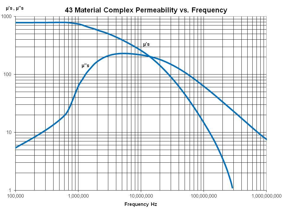 Complex Perm vs Freq
