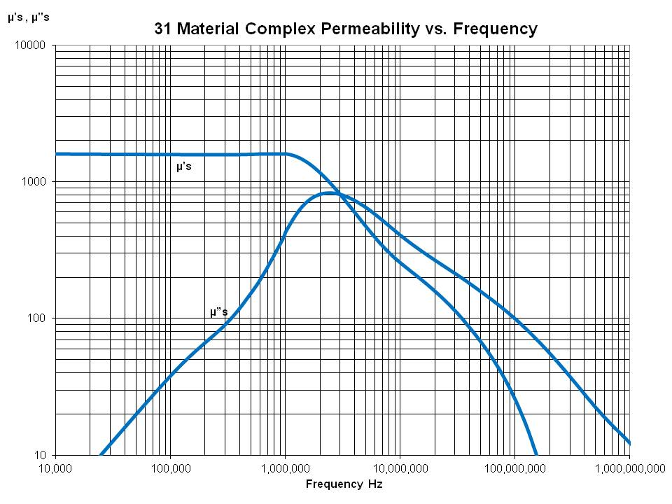 Complex Perm vs Frequency
