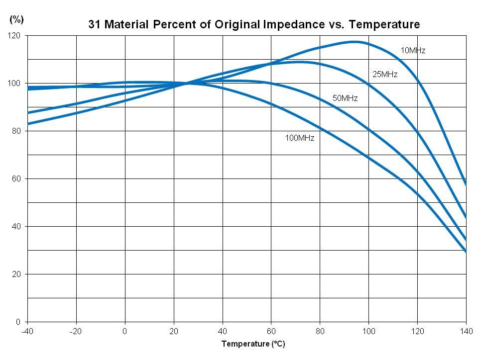 Impedance vs Temp