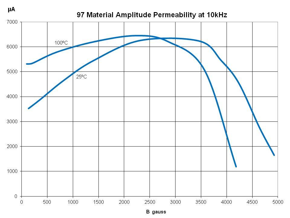 Amplitude Perm at 10 khz
