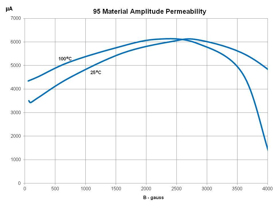 Amplitude Perm