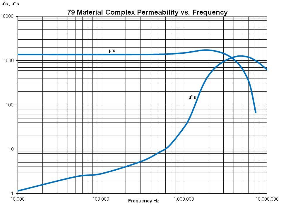 Compex Perm vs Freq