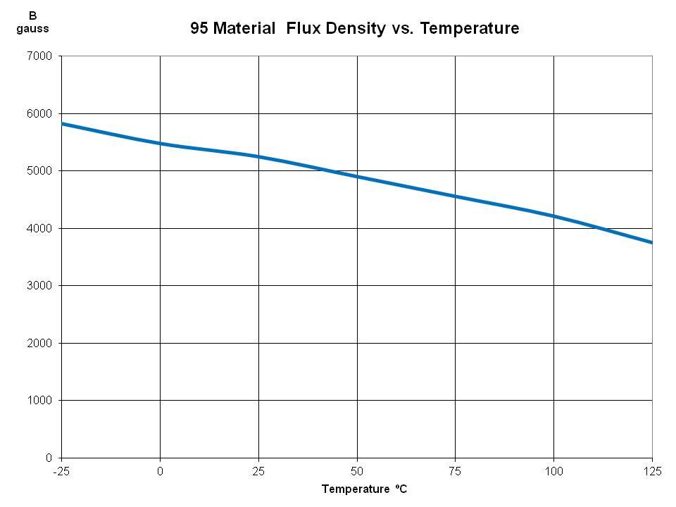 Flux Density vs Temperature