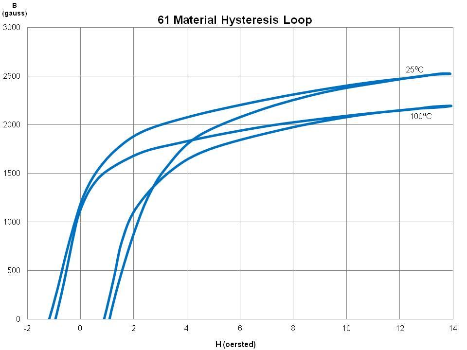 61 Material Data Sheet - Fair Rite