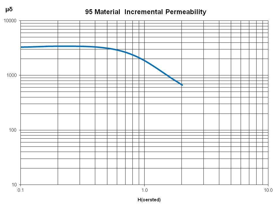 Incremental Perm