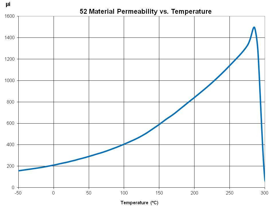 Perm vs Temp