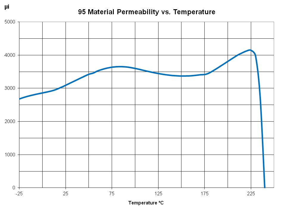 Perm vs Temperature