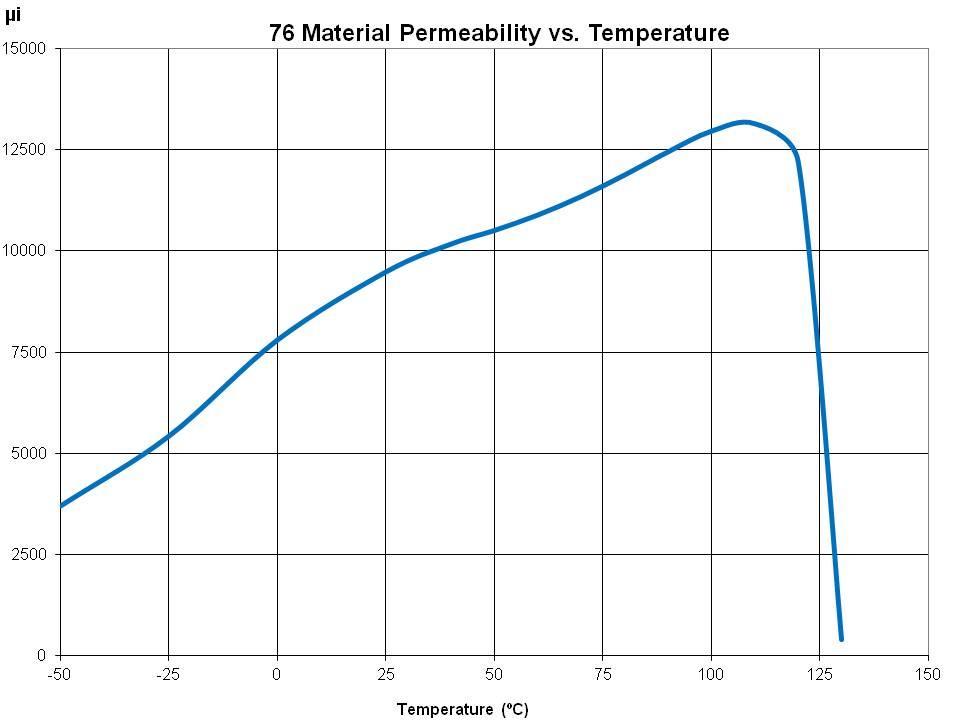 Perms vs Temp