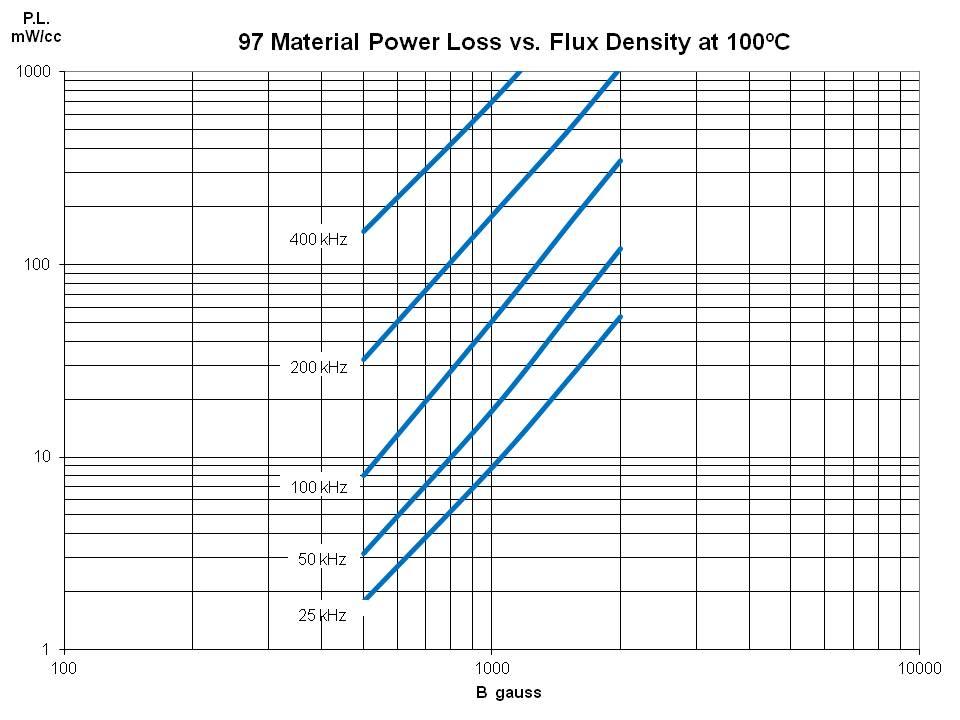 Power Los vs Flux Density