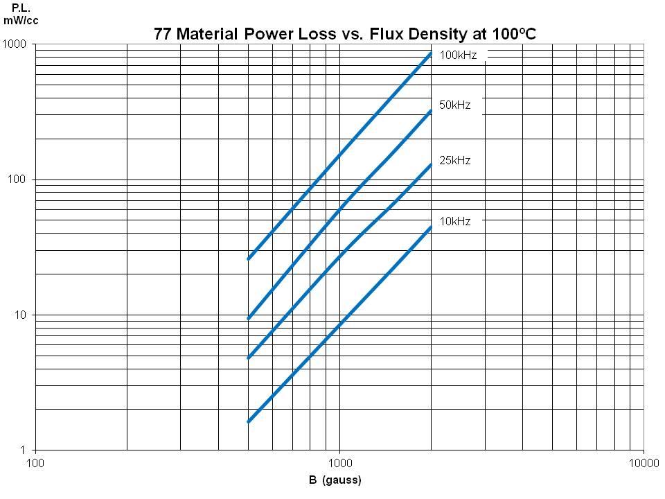 Power Loss vs Flux Density
