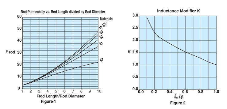 Figure1&2