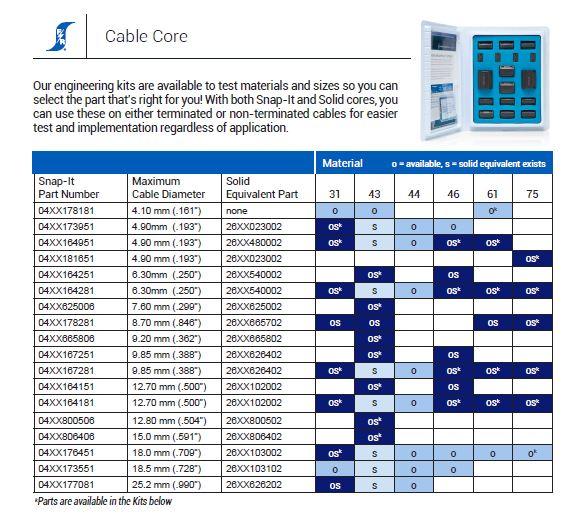 Cable Cores for EMI Suppression